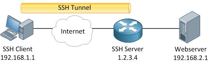Ssh Tunnel