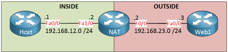 static nat inside outside