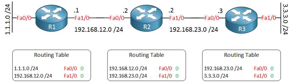 three cisco routers routing tables