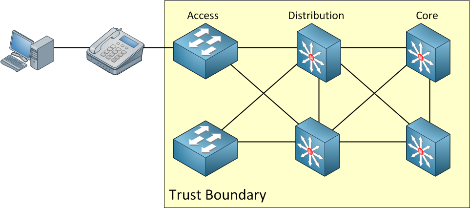 trust boundary access layer switch