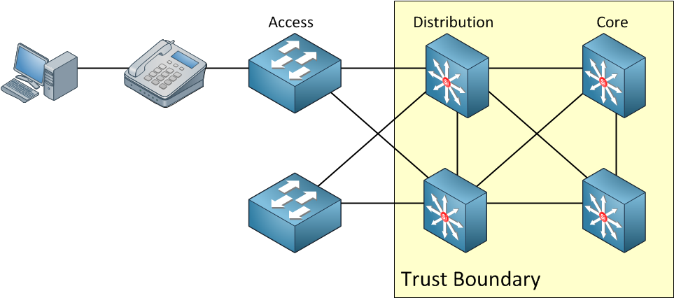 trust boundary distribution layer switch