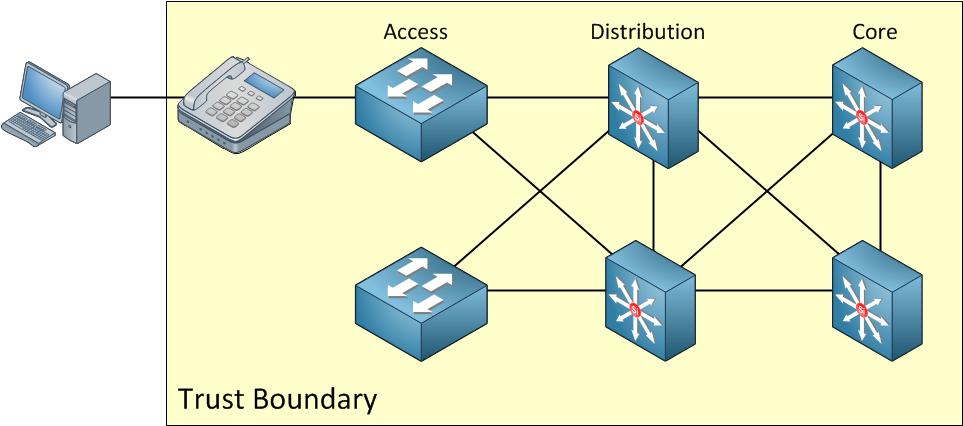 trust boundary IP phone