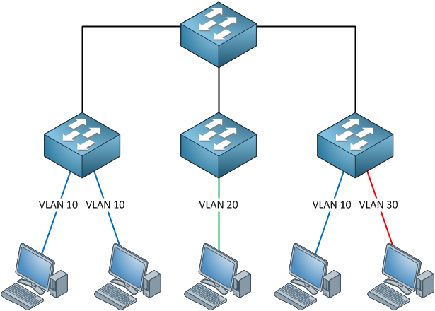Introduction to VTP (VLAN Trunking Protocol) | NetworkLessons.com