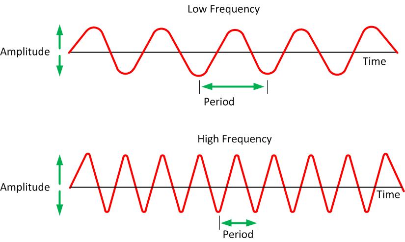 Wireless Waves