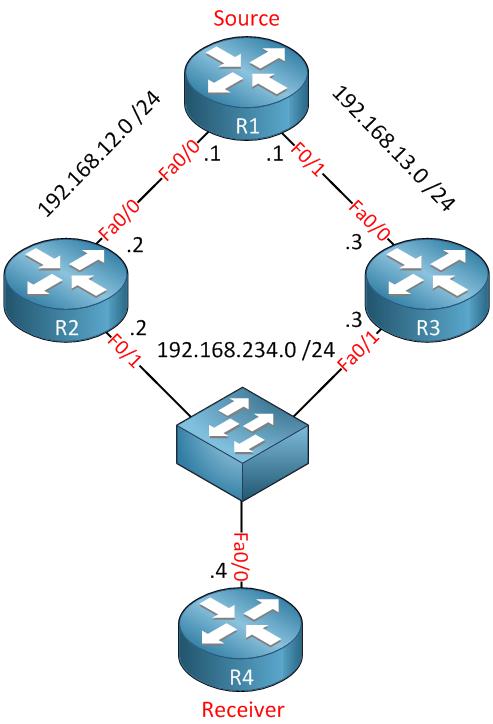 multicast assert