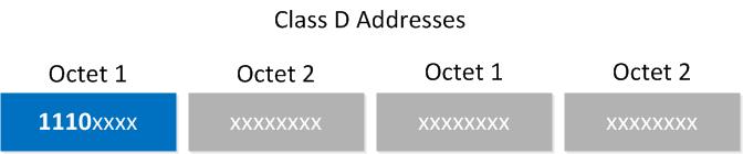 multicast class D range