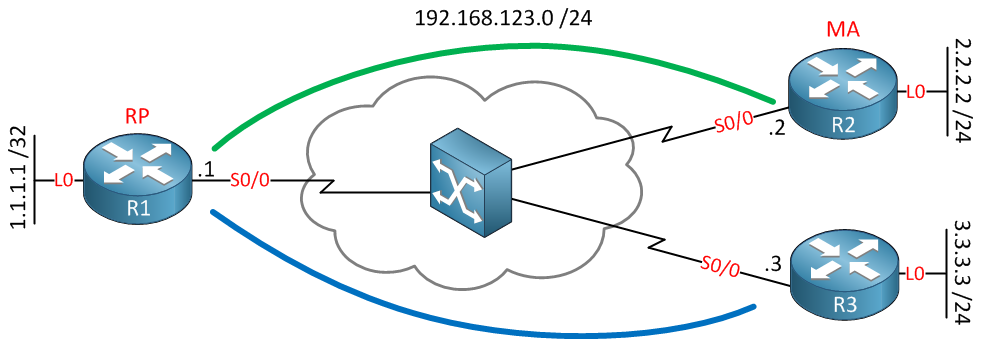 Multicast Hub and Spoke
