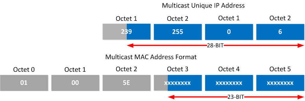 multicast ip to mac mapping