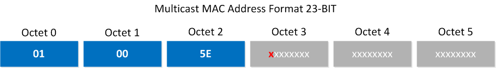 multicast mac address 23 bit