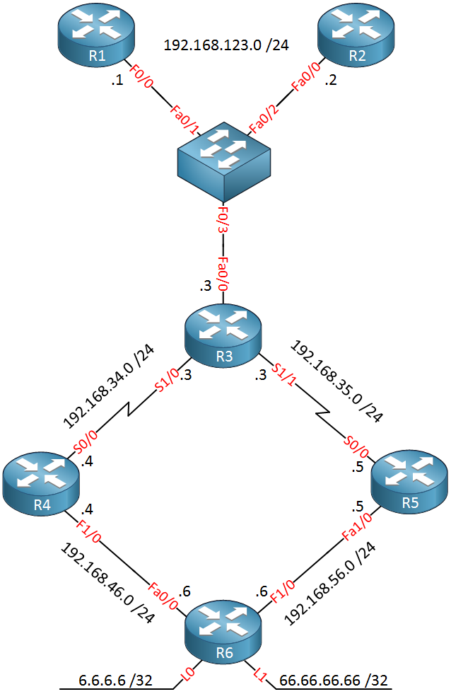 optimized edge routing demo topology