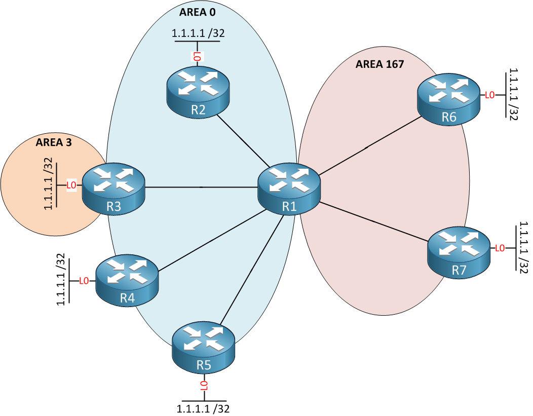 ospf path selection topology