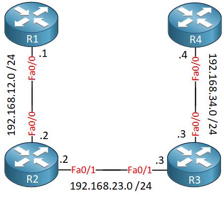 Four Routes Square R1 R2 R3 R4