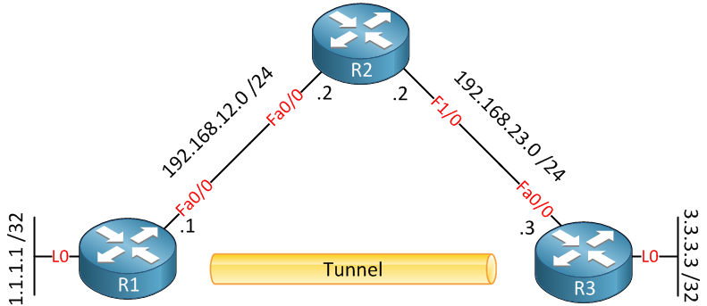 recursive routing gre topology