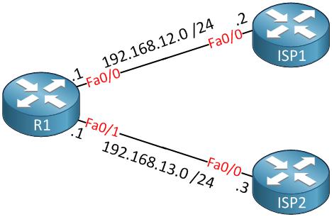 R1-ISP1-ISP2