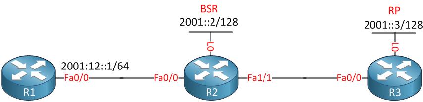 IPv6 Multicast BSR RP
