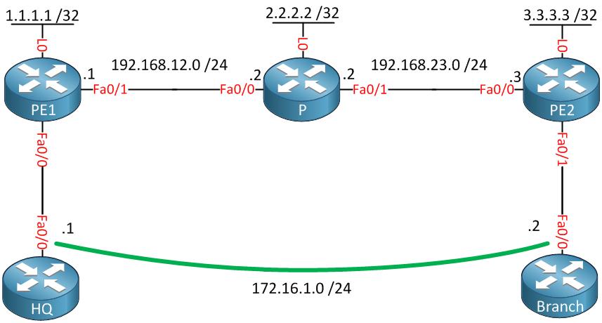 MPLS Atom Ethernet