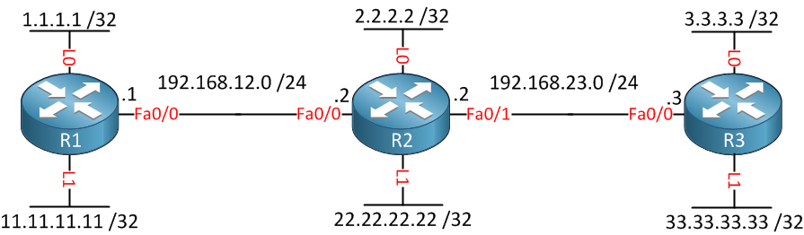MPLS LDP Filtering Example Topology