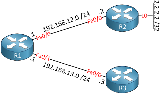 how to allow ping on cisco router 4321