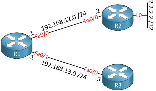 urpf demo topology