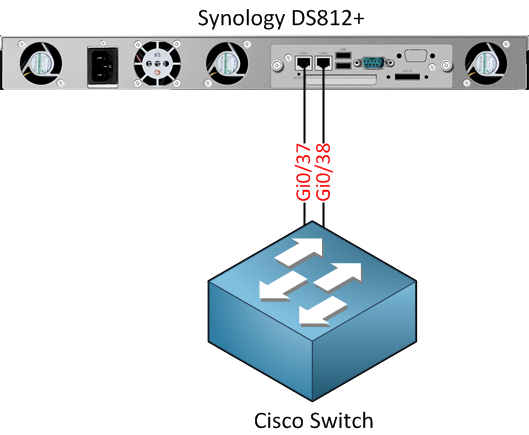 Synology NAS Connected to Cisco Switch