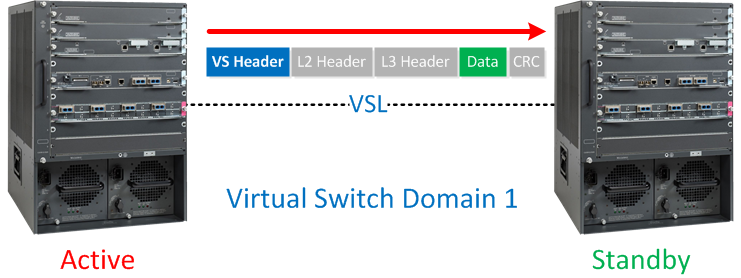 Cisco VSL Header