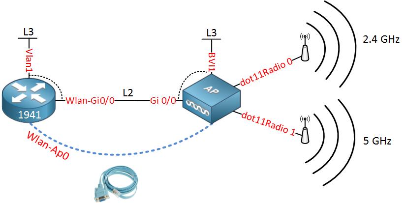 Cisco 1941W Internal Wifi Topology