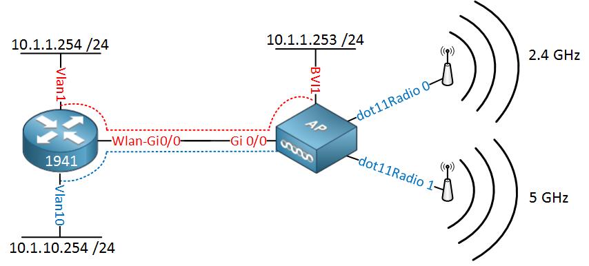 Cisco 1941W Two VLANs