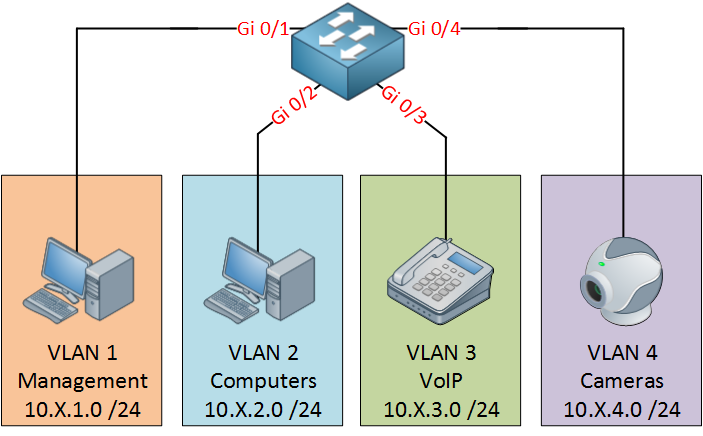Cisco Small Business Switch VLAN Configuration | NetworkLessons com