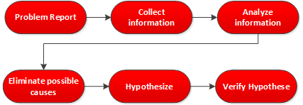 Structured Troubleshooting Approach