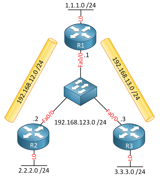 Hub and Spoke IPSEC VPN