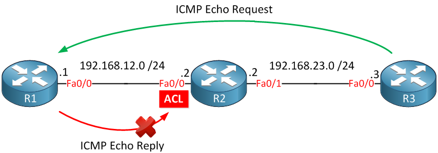 ICMP Echo Request Reply Dropped