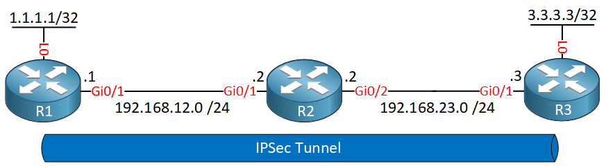 R1 R2 R3 Ipsec Tunnel Mode