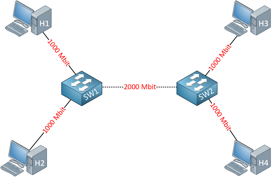 Etherchannel Example Topology Logical Link