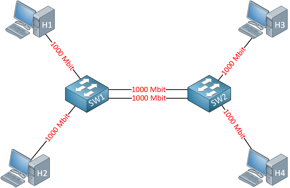 Etherchannel Example Topology Two Links