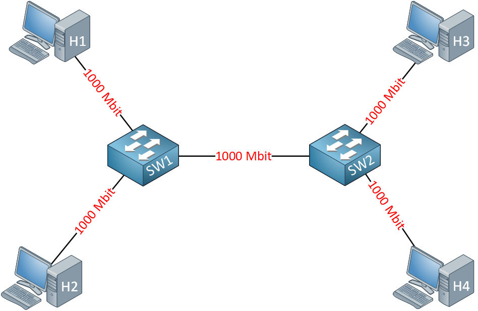 Etherchannel Example Topology