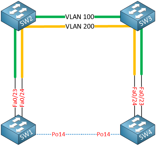 etherchannel over 8021q tunneling dedicated path