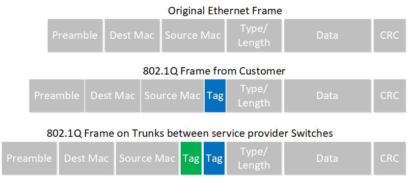 Ethernet Frame Q In Q