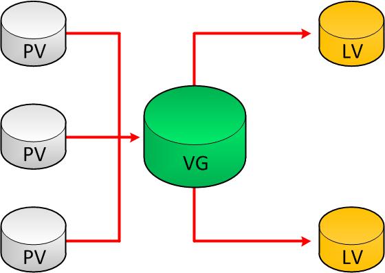 Linux LVM PV VL LV