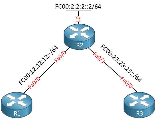 R1 R2 R3 embedded RP Example Topology
