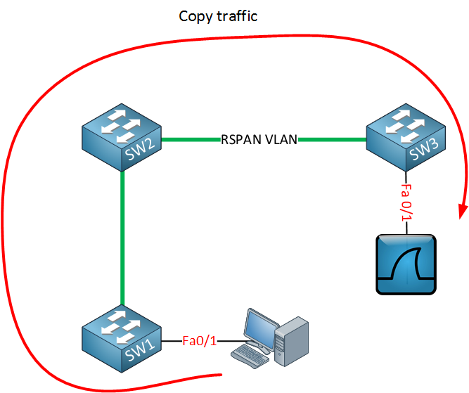 cisco switch rspan example
