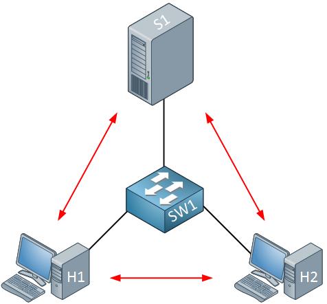 h1 h2 server switch