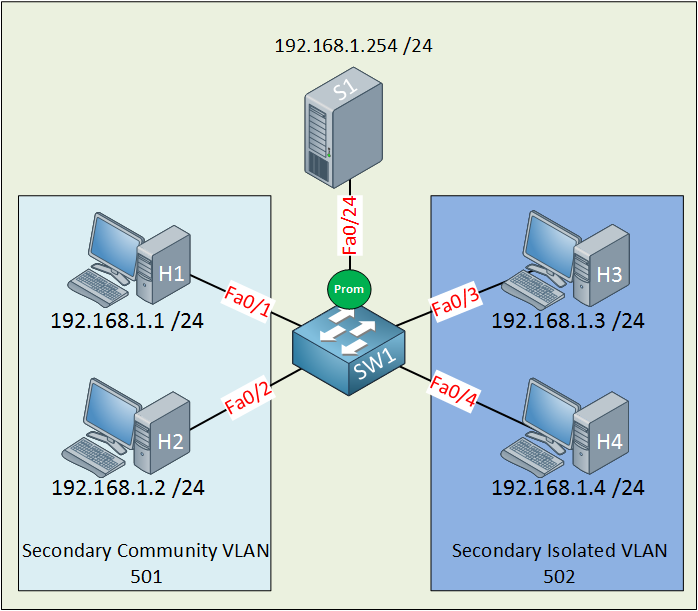 private vlan configuration example topology