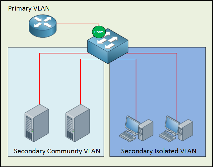 Private VLAN Example