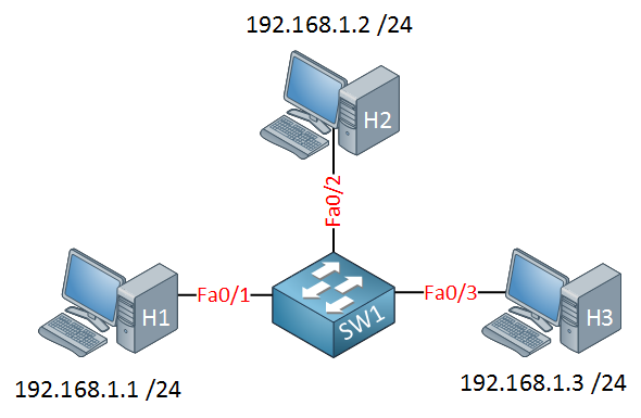 protected port configuration example