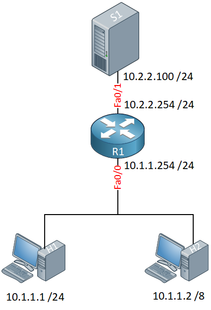 Proxy Arp Topology