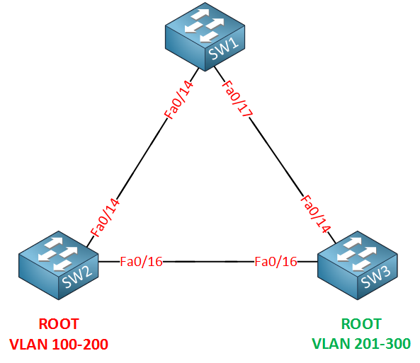 cisco mst topology 200 vlans