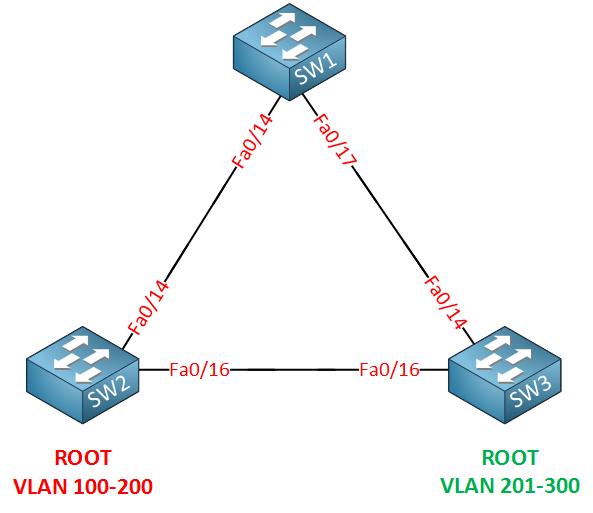 cisco mst topology 200 vlans