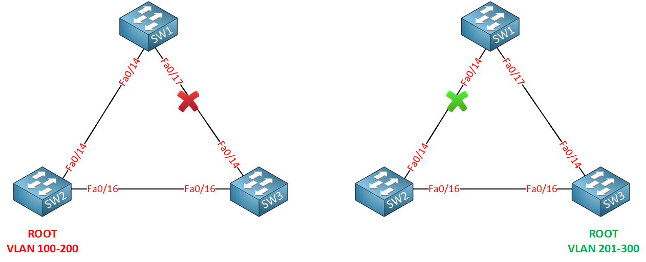 cisco mst two topologies