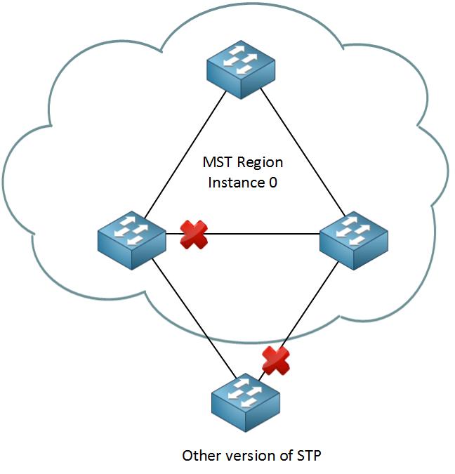 MST Region Instance 0