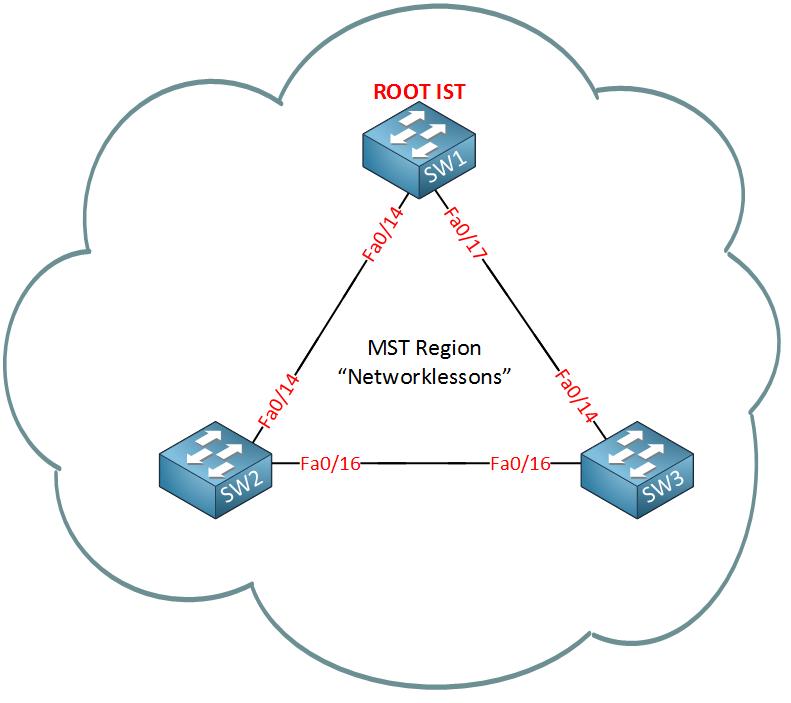 mst region switch a root bridge